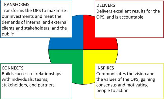 Four Competencies