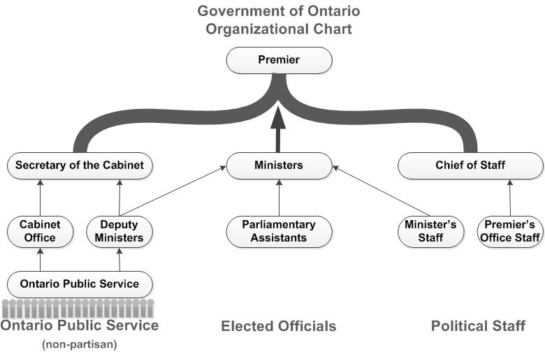 The Government of Ontario is built on the Premiers Office, and is composed of 3 groups.1.The Ontario Public Service (non-partisan) consists of OPS employees reporting to Deputy Ministers and the Cabinet office. Additionally, the Deputy Ministers report to the Ministers. Both offices report to the Secretary of the Cabinet.2.Elected Officials in which Parliamentary Assistants report to Ministers.3.Political Staff where Premier's Office staff report to the Chief of staff and Minister's staff report to Ministers.All areas report back to the Premier's Office.